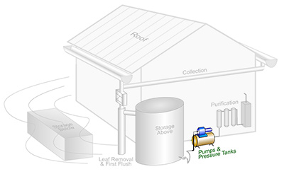 Rainwater Harvesting Components: A Means of Pressurizing the Water