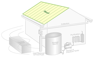 Rainwater Harvesting Components: A Collection Surface